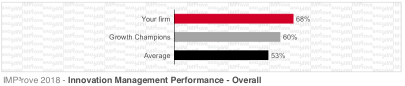 Improve 2018 - Innovation Management Performance